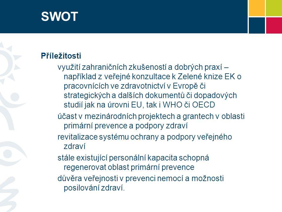 SWOT Příležitosti využití zahraničních zkušeností a dobrých praxí – například z veřejné konzultace k Zelené knize EK o pracovnících ve zdravotnictví v Evropě či strategických a dalších dokumentů či dopadových studií jak na úrovni EU, tak i WHO či OECD účast v mezinárodních projektech a grantech v oblasti primární prevence a podpory zdraví revitalizace systému ochrany a podpory veřejného zdraví stále existující personální kapacita schopná regenerovat oblast primární prevence důvěra veřejnosti v prevenci nemocí a možnosti posilování zdraví.