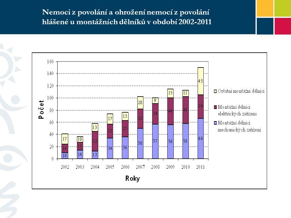 Nemoci z povolání a ohrožení nemocí z povolání hlášené u montážních dělníků v období 2002-2011