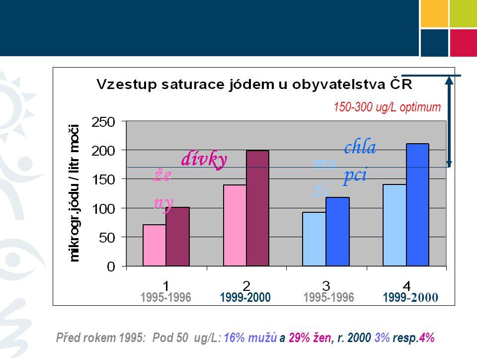 že ny dívky chla pci mu ži 1995-19961999-20001995-19961999 -2000 Před rokem 1995: Pod 50 ug/L: 16% mužů a 29% žen, r.