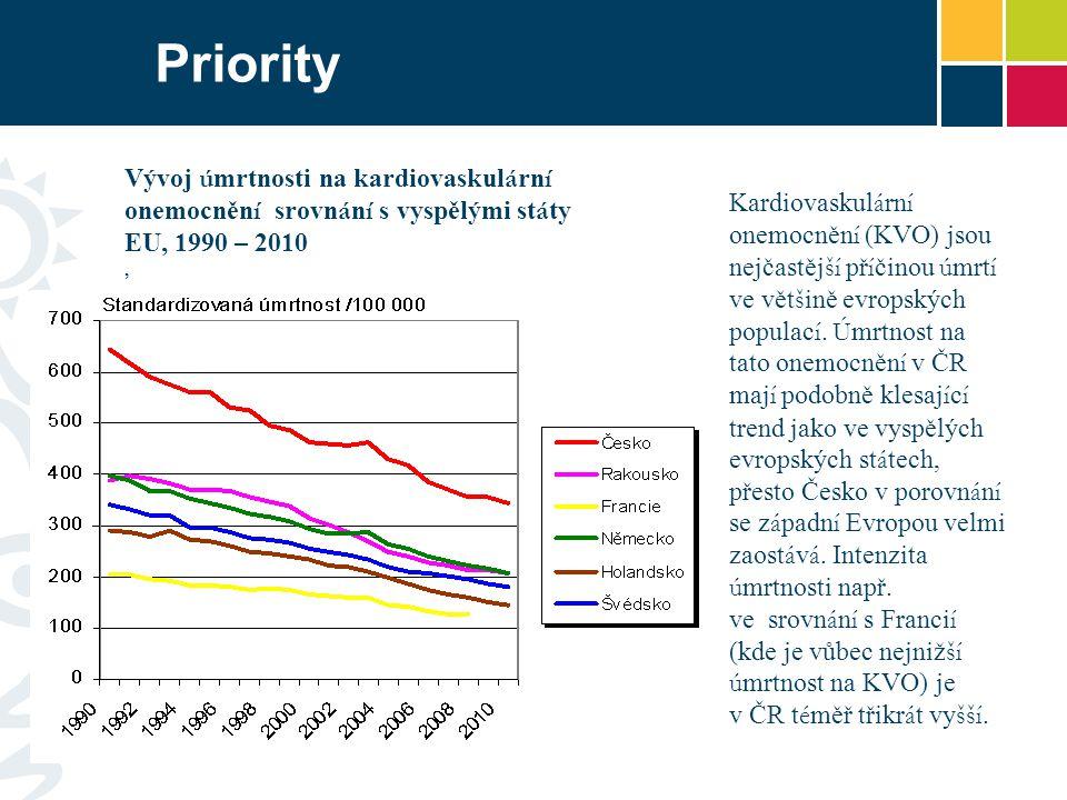 Kardiovaskul á rn í onemocněn í (KVO) jsou nejčastěj ší př í činou ú mrt í ve vět š ině evropských populac í.