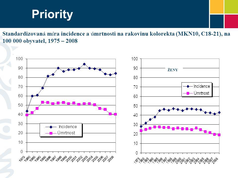 Priority MUŽI ŽENY Standardizovan á m í ra incidence a ú mrtnosti na rakovinu kolorekta (MKN10, C18-21), na 100 000 obyvatel, 1975 – 2008