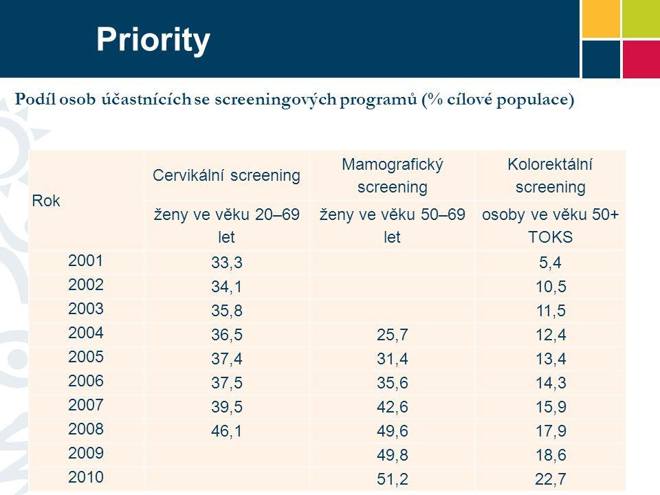 Priority Rok Cervikální screening Mamografický screening Kolorektální screening ženy ve věku 20–69 let ženy ve věku 50–69 let osoby ve věku 50+ TOKS 2001 33,3 5,4 2002 34,1 10,5 2003 35,8 11,5 2004 36,525,712,4 2005 37,431,413,4 2006 37,535,614,3 2007 39,542,615,9 2008 46,149,617,9 2009 49,818,6 2010 51,222,7 Podíl osob účastnících se screeningových programů (% cílové populace)