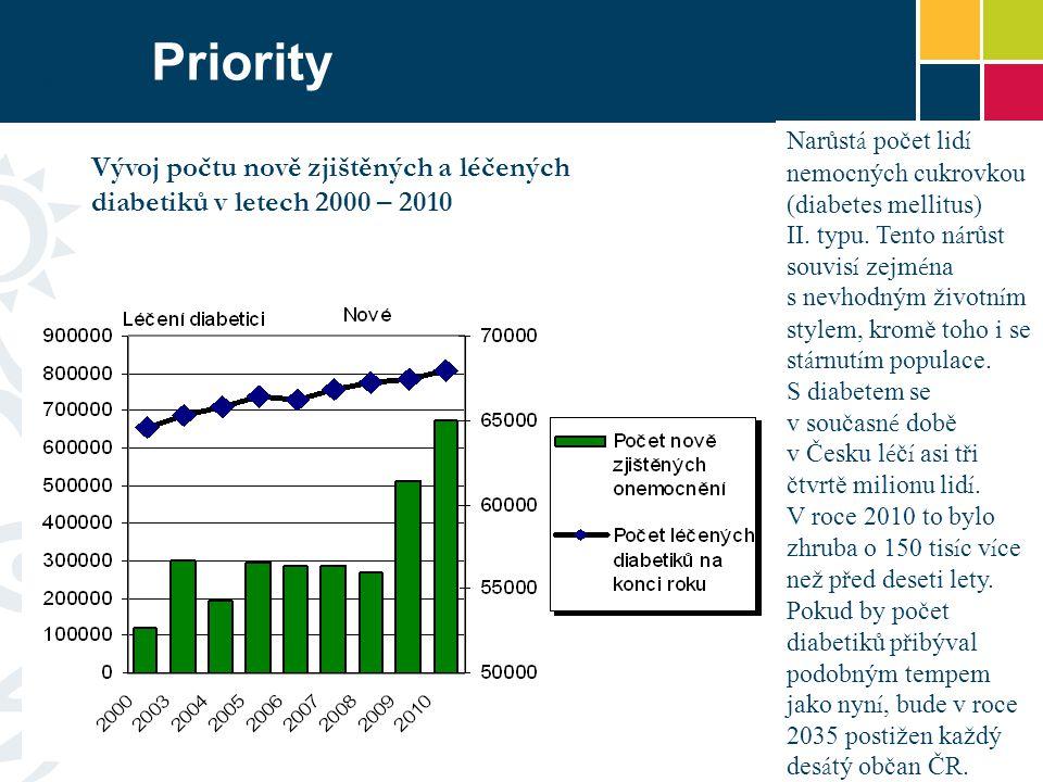 Priority Narůst á počet lid í nemocných cukrovkou (diabetes mellitus) II.