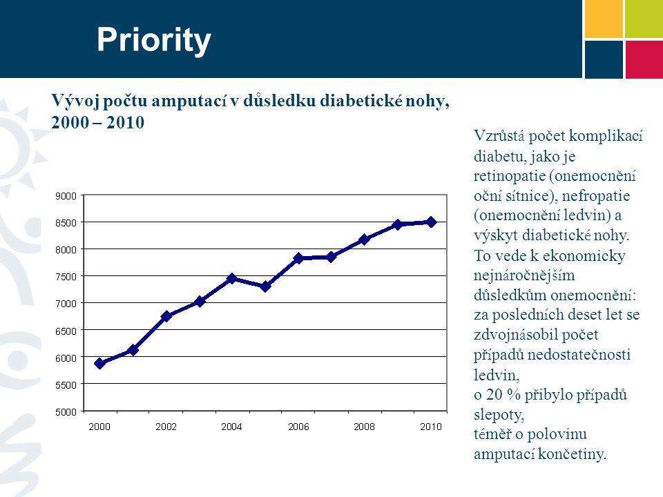 Priority Vzrůst á počet komplikac í diabetu, jako je retinopatie (onemocněn í očn í s í tnice), nefropatie (onemocněn í ledvin) a výskyt diabetick é nohy.