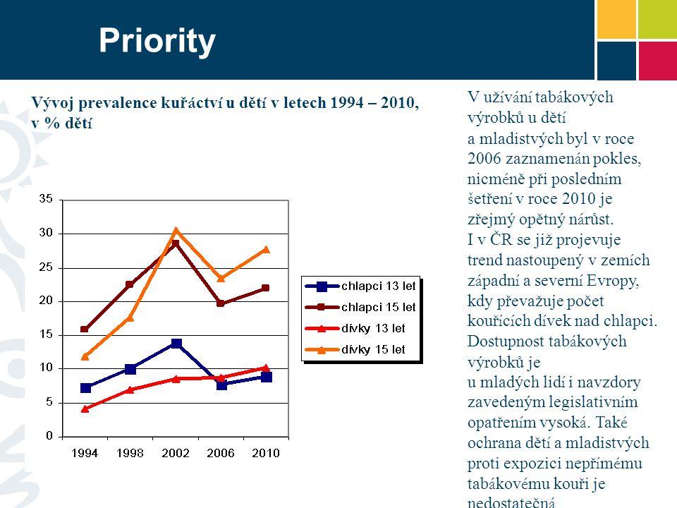 Priority V už í v á n í tab á kových výrobků u dět í a mladistvých byl v roce 2006 zaznamen á n pokles, nicm é ně při posledn í m š etřen í v roce 2010 je zřejmý opětný n á růst.