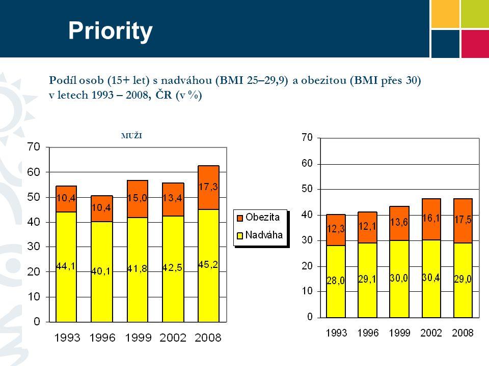 Priority MUŽI ŽENY Podíl osob (15+ let) s nadváhou (BMI 25–29,9) a obezitou (BMI přes 30) v letech 1993 – 2008, ČR (v %)