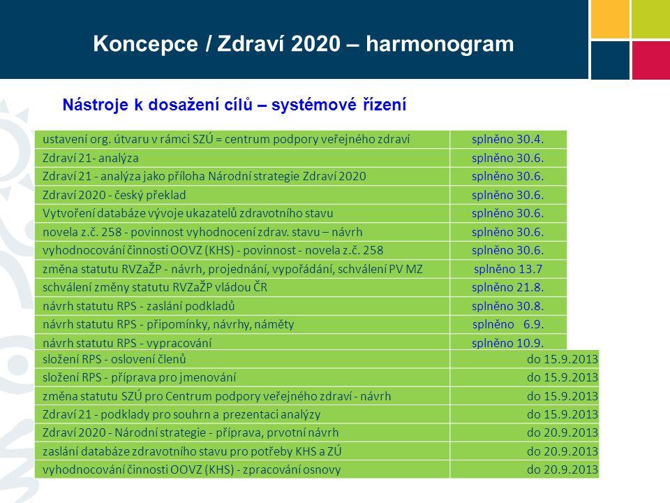 Koncepce / Zdraví 2020 – harmonogram Nástroje k dosažení cílů – systémové řízení ustavení org.