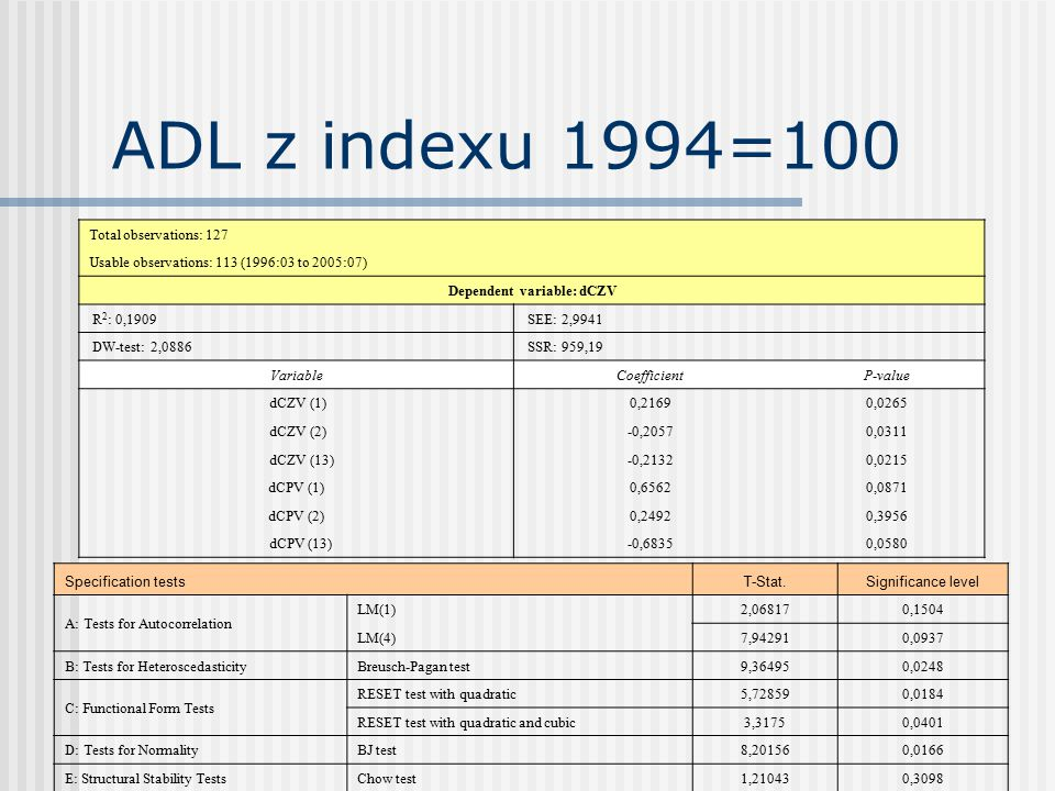 ADL z indexu 1994=100 Total observations: 127 Usable observations: 113 (1996:03 to 2005:07) Dependent variable: dCZV R 2 : 0,1909 SEE: 2,9941 DW-test: