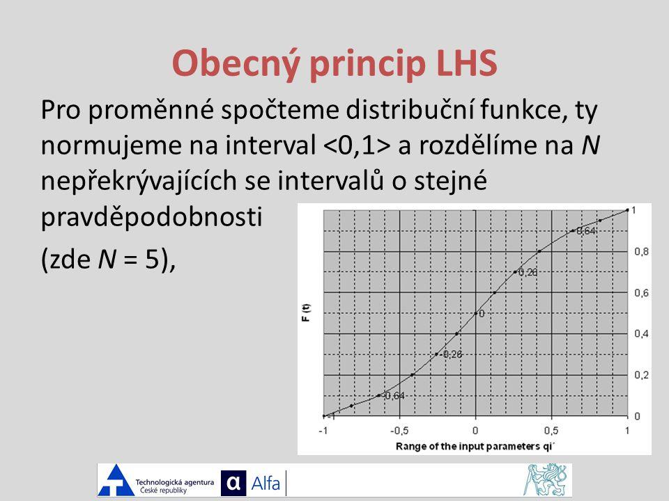 Obecný princip LHS Pro proměnné spočteme distribuční funkce, ty normujeme na interval a rozdělíme na N nepřekrývajících se intervalů o stejné pravděpodobnosti (zde N = 5),