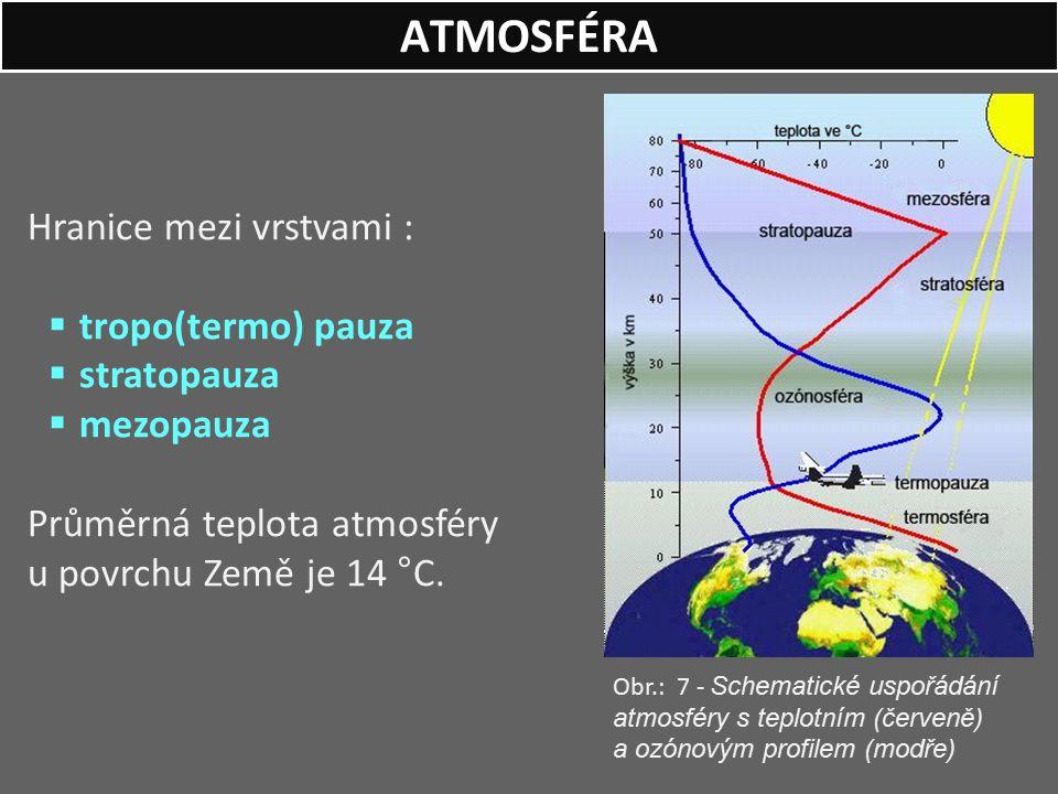 Hranice mezi vrstvami :  tropo(termo) pauza  stratopauza  mezopauza Průměrná teplota atmosféry u povrchu Země je 14 °C. ATMOSFÉRA Obr.: 7 - Schemat