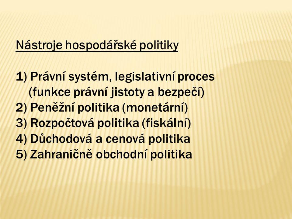 Nástroje hospodářské politiky 1) Právní systém, legislativní proces (funkce právní jistoty a bezpečí) 2) Peněžní politika (monetární) 3) Rozpočtová politika (fiskální) 4) Důchodová a cenová politika 5) Zahraničně obchodní politika