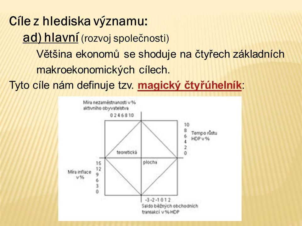 Zdroje:  ŠVARCOVÁ, Jena.Ekonomie stručný přehled 2009/2010.