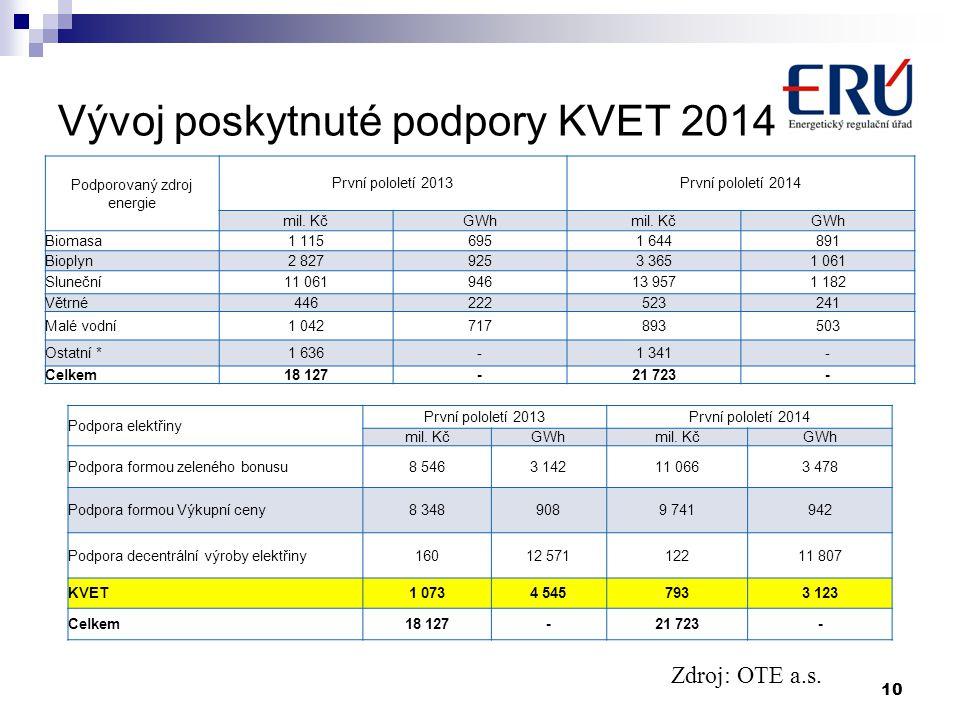 Vývoj poskytnuté podpory KVET 2014 Podporovaný zdroj energie První pololetí 2013První pololetí 2014 mil.