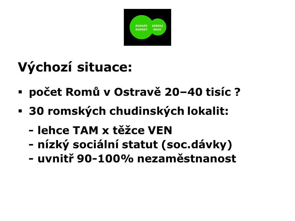 Výchozí situace:  počet Romů v Ostravě 20–40 tisíc ?  30 romských chudinských lokalit: - lehce TAM x těžce VEN - nízký sociální statut (soc.dávky) -