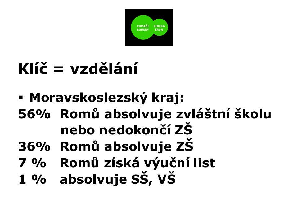 Klíč = vzdělání  Moravskoslezský kraj: 56% Romů absolvuje zvláštní školu nebo nedokončí ZŠ 36% Romů absolvuje ZŠ 7 % Romů získá výuční list 1 % absolvuje SŠ, VŠ
