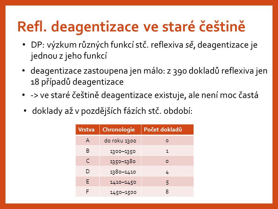 Refl. deagentizace ve staré češtině DP: výzkum různých funkcí stč. reflexiva sě, deagentizace je jednou z jeho funkcí deagentizace zastoupena jen málo