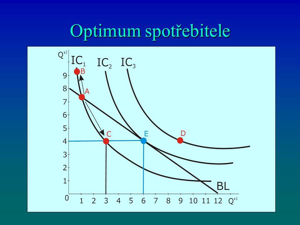 Optimum spotřebitele je v bodě té indiferenční křivky k níž je přímka linie rozpočtu tečnou.