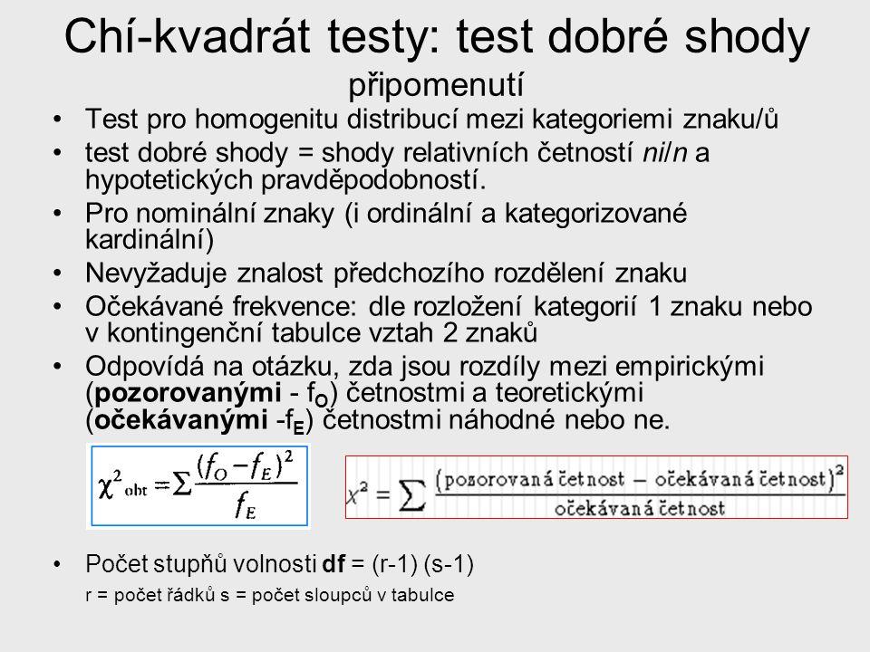 Chí-kvadrát testy: test dobré shody připomenutí Test pro homogenitu distribucí mezi kategoriemi znaku/ů test dobré shody = shody relativních četností