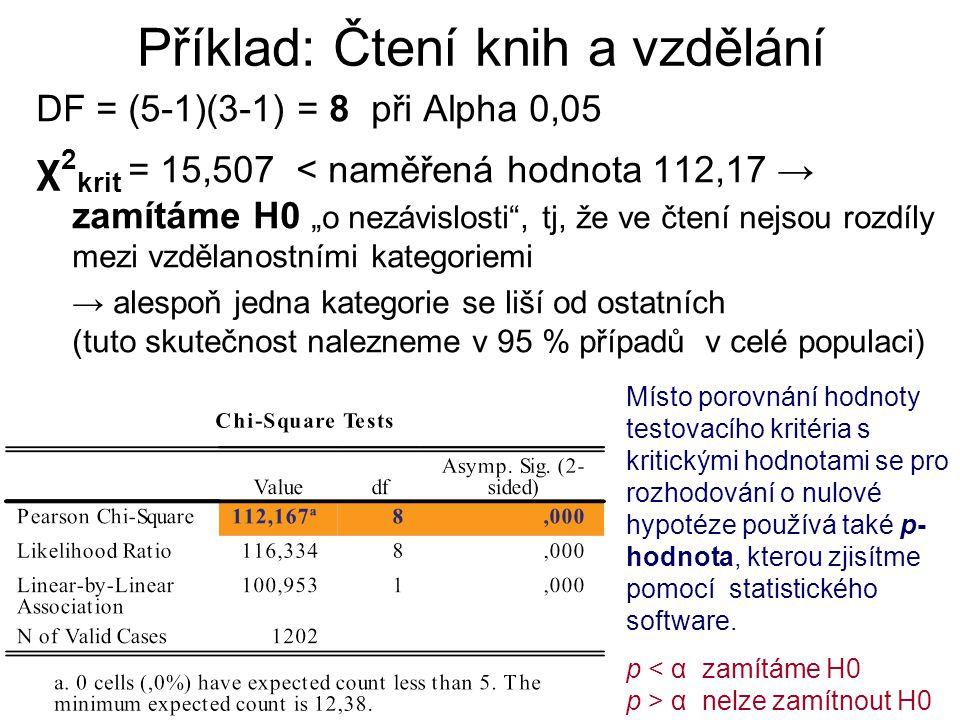 """Příklad: Čtení knih a vzdělání DF = (5-1)(3-1) = 8 při Alpha 0,05 χ 2 krit = 15,507 < naměřená hodnota 112,17 → zamítáme H0 """"o nezávislosti"""", tj, že v"""