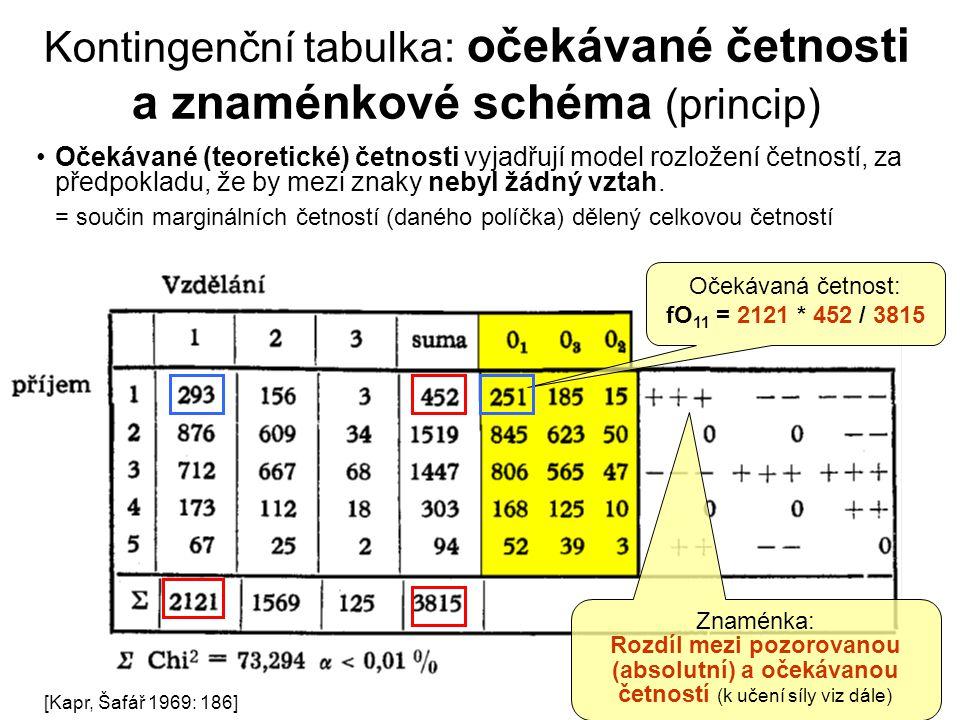 Kontingenční tabulka: očekávané četnosti a znaménkové schéma (princip) Očekávané (teoretické) četnosti vyjadřují model rozložení četností, za předpokl