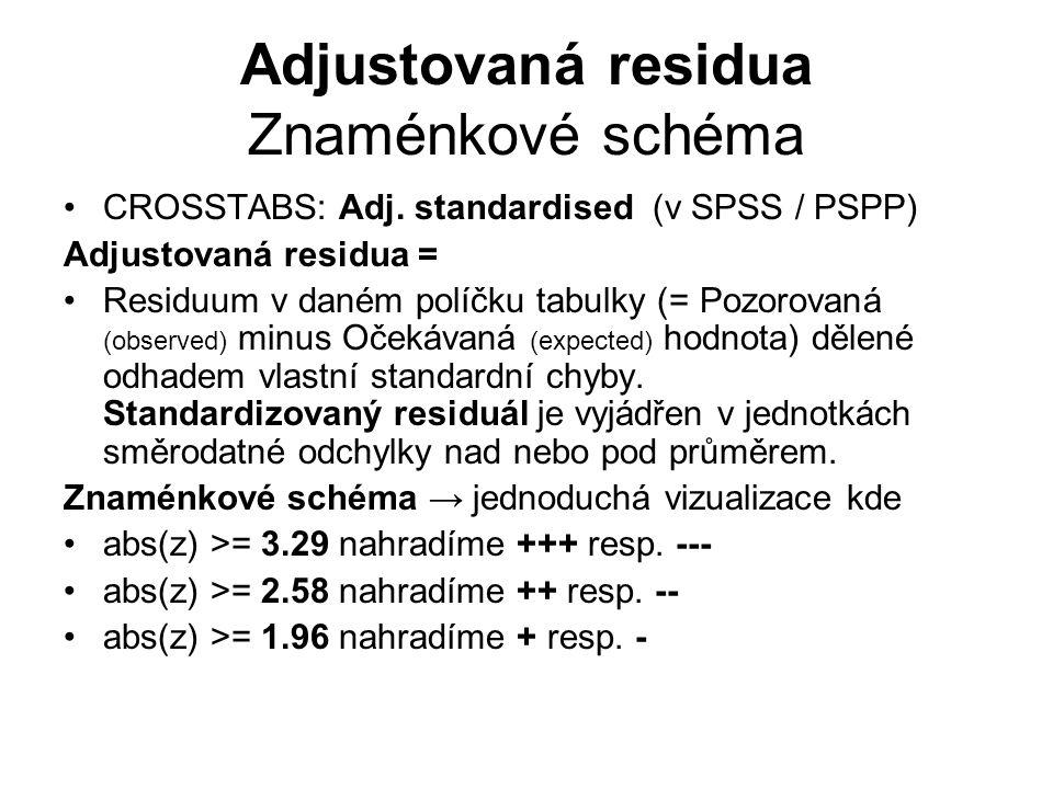 Adjustovaná residua Znaménkové schéma CROSSTABS: Adj. standardised (v SPSS / PSPP) Adjustovaná residua = Residuum v daném políčku tabulky (= Pozorovan