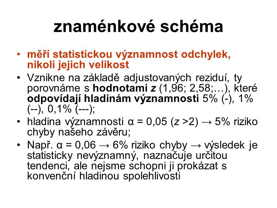 znaménkové schéma měří statistickou významnost odchylek, nikoli jejich velikost Vznikne na základě adjustovaných reziduí, ty porovnáme s hodnotami z (
