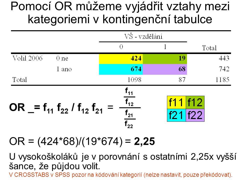 Pomocí OR můžeme vyjádřit vztahy mezi kategoriemi v kontingenční tabulce OR _= f 11 f 22 / f 12 f 21 = OR = (424*68)/(19*674) = 2,25 U vysokoškoláků j