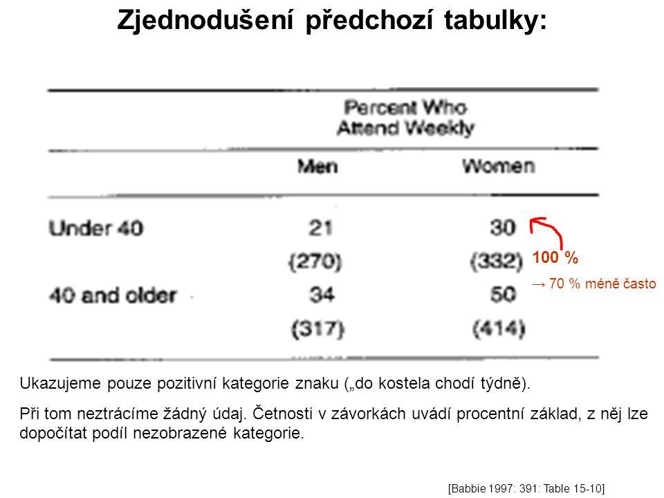 """Zjednodušení předchozí tabulky: 100 % → 70 % méně často Ukazujeme pouze pozitivní kategorie znaku (""""do kostela chodí týdně). Při tom neztrácíme žádný"""