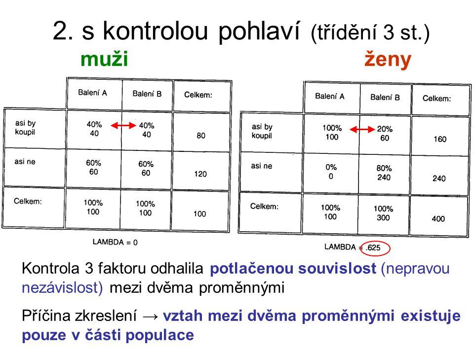 2. s kontrolou pohlaví (třídění 3 st.) mužiženy Kontrola 3 faktoru odhalila potlačenou souvislost (nepravou nezávislost) mezi dvěma proměnnými Příčina