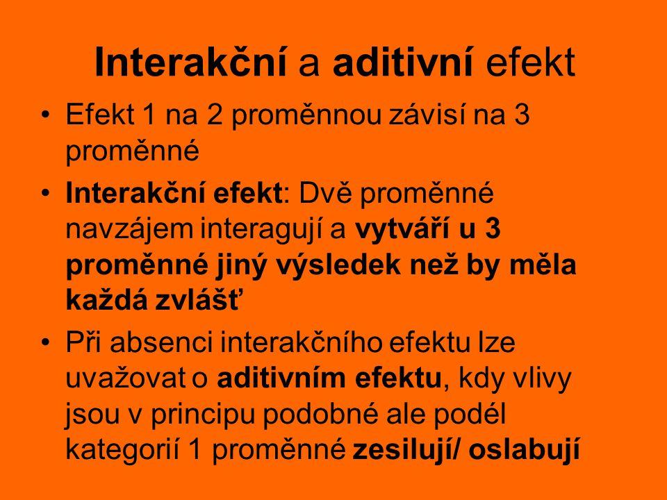 Interakční a aditivní efekt Efekt 1 na 2 proměnnou závisí na 3 proměnné Interakční efekt: Dvě proměnné navzájem interagují a vytváří u 3 proměnné jiný
