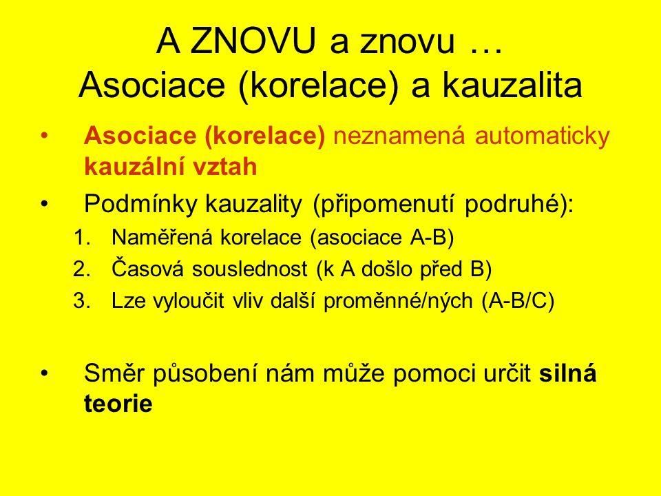 Vztah X-Y a Z: moderace a mediace Mediátor (Z) propojuje příčinu a následek.