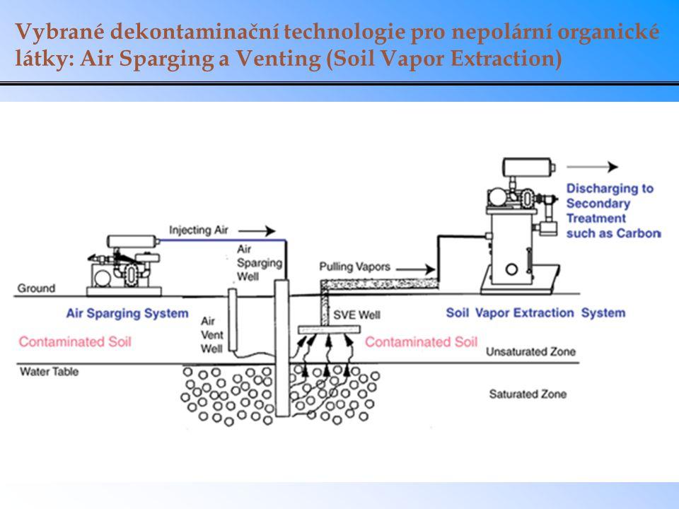 Vybrané dekontaminační technologie pro nepolární organické látky: Air Sparging a Venting (Soil Vapor Extraction)
