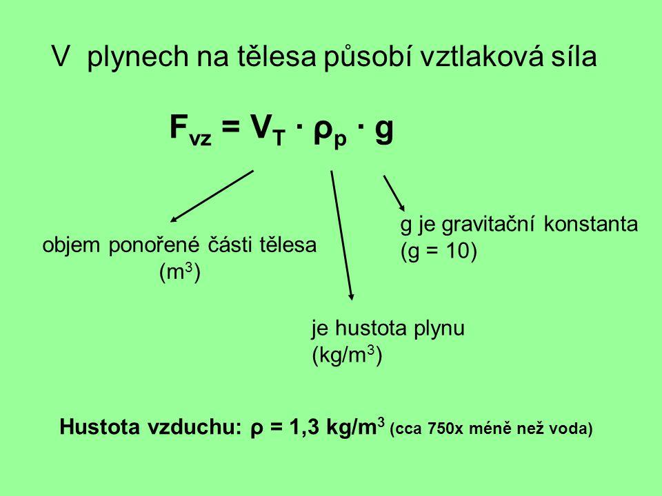 V plynech na tělesa působí vztlaková síla F vz = V T · ρ p · g objem ponořené části tělesa (m 3 ) je hustota plynu (kg/m 3 ) g je gravitační konstanta