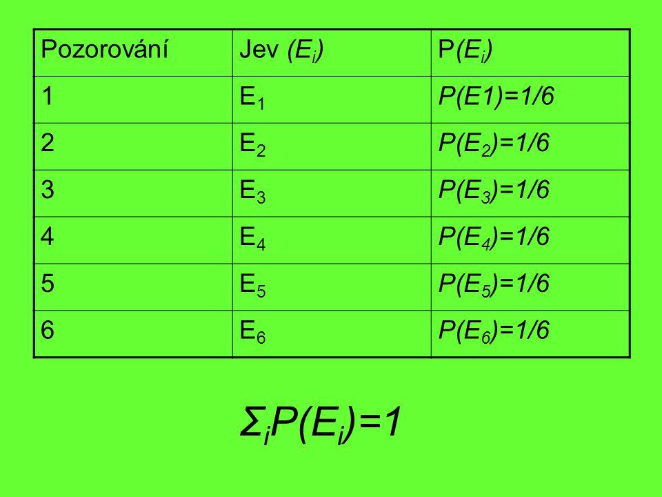 Σ i P(E i )=1 PozorováníJev (E i )P(E i ) 1E1E1 P(E1)=1/6 2E2E2 P(E 2 )=1/6 3E3E3 P(E 3 )=1/6 4E4E4 P(E 4 )=1/6 5E5E5 P(E 5 )=1/6 6E6E6 P(E 6 )=1/6