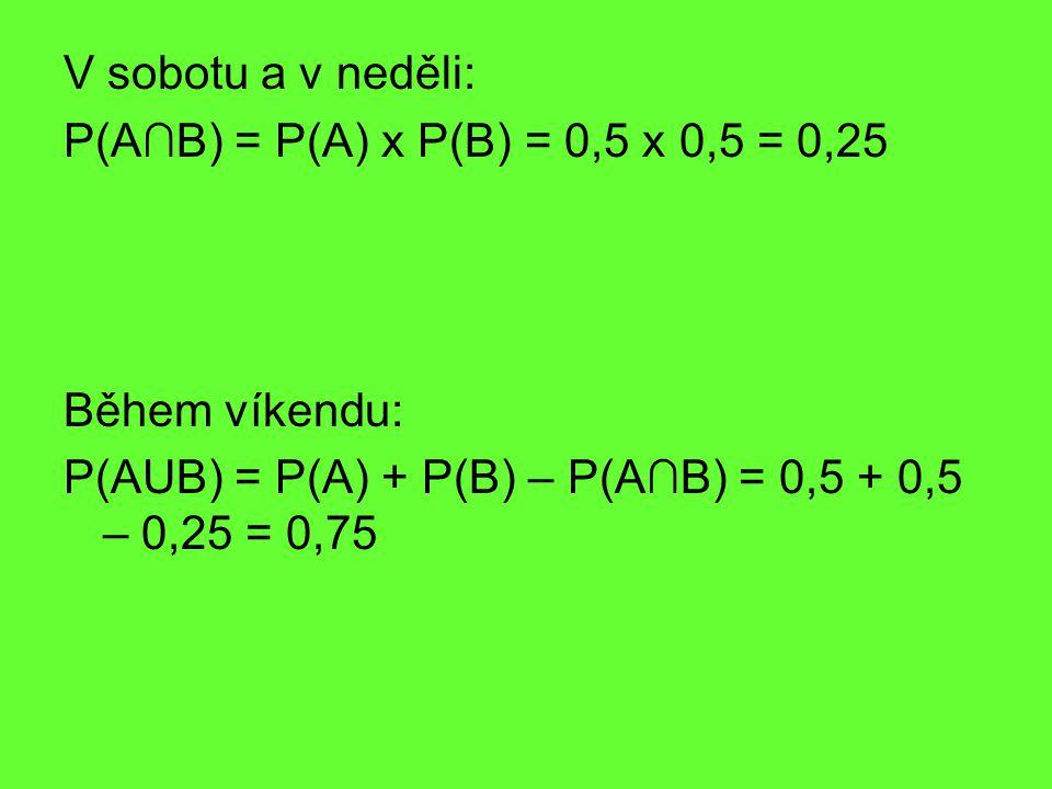 V sobotu a v neděli: P(A∩B) = P(A) x P(B) = 0,5 x 0,5 = 0,25 Během víkendu: P(AUB) = P(A) + P(B) – P(A∩B) = 0,5 + 0,5 – 0,25 = 0,75
