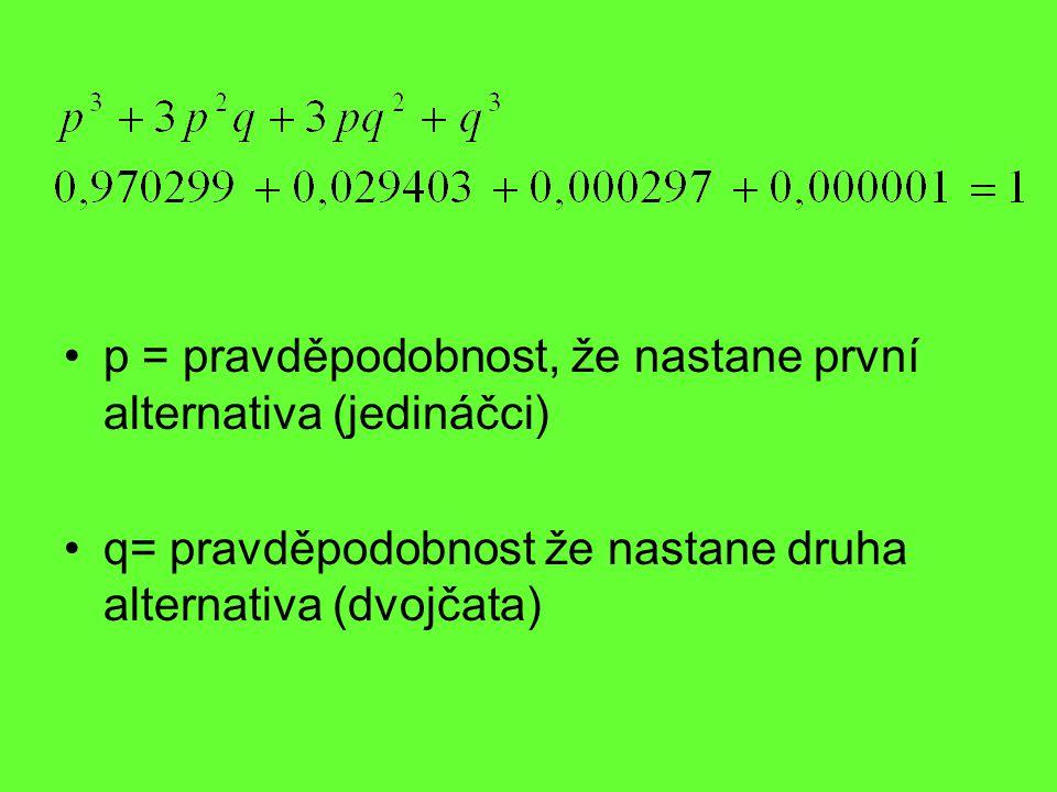 p = pravděpodobnost, že nastane první alternativa (jedináčci) q= pravděpodobnost že nastane druha alternativa (dvojčata)
