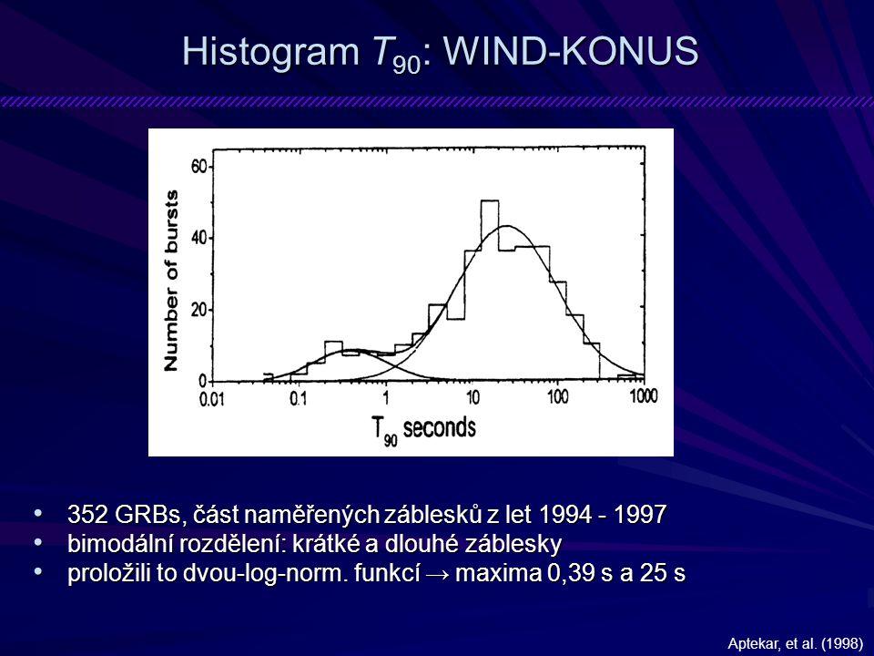 Histogram T 90 : WIND-KONUS 352 GRBs, část naměřených záblesků z let 1994 - 1997 352 GRBs, část naměřených záblesků z let 1994 - 1997 bimodální rozdělení: krátké a dlouhé záblesky bimodální rozdělení: krátké a dlouhé záblesky proložili to dvou-log-norm.