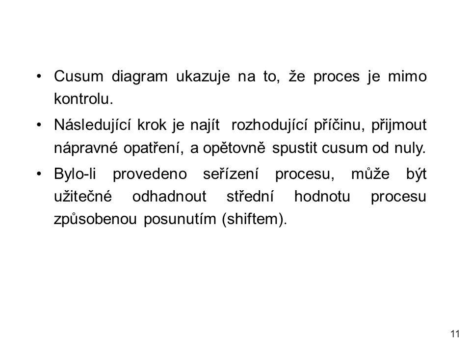 11 Cusum diagram ukazuje na to, že proces je mimo kontrolu. Následující krok je najít rozhodující příčinu, přijmout nápravné opatření, a opětovně spus