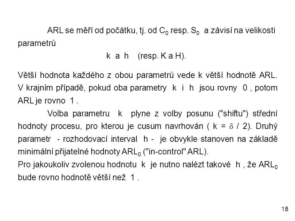 18 ARL se měří od počátku, tj. od C 0 resp. S 0 a závisí na velikosti parametrů k a h (resp. K a H). Větší hodnota každého z obou parametrů vede k vět