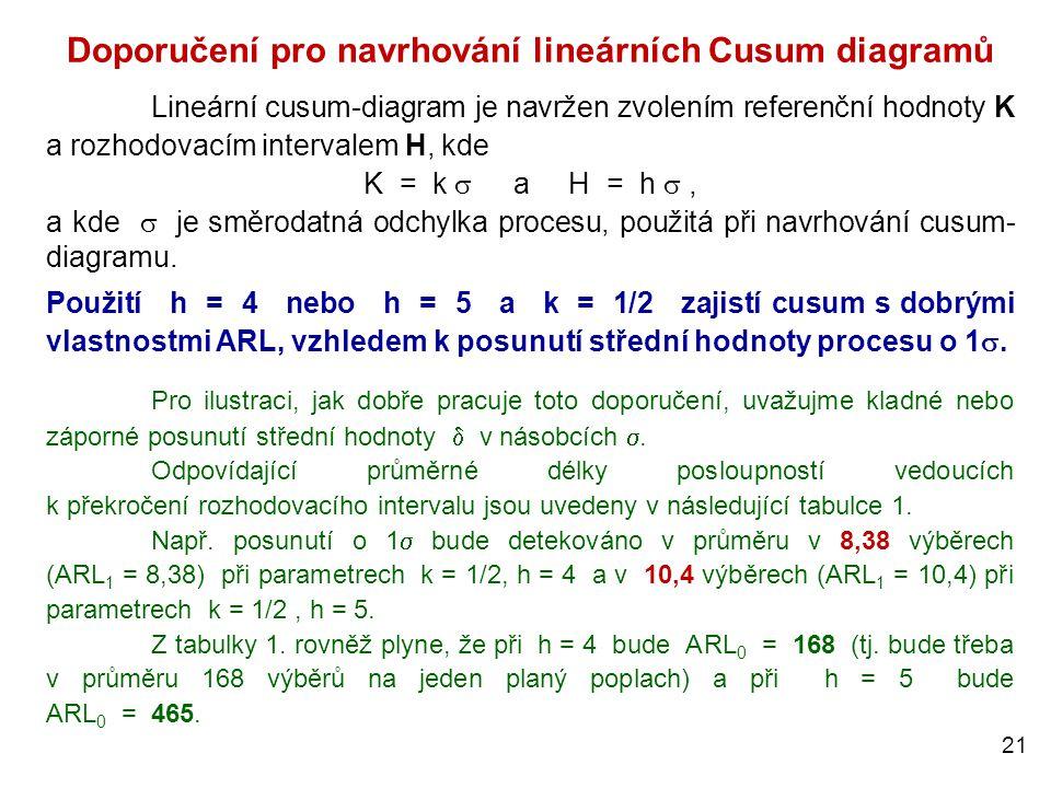 21 Doporučení pro navrhování lineárních Cusum diagramů Lineární cusum-diagram je navržen zvolením referenční hodnoty K a rozhodovacím intervalem H, kd