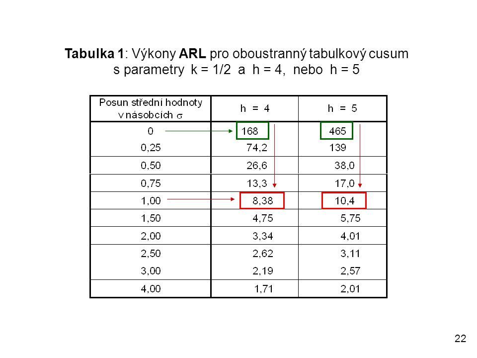 22 Tabulka 1: Výkony ARL pro oboustranný tabulkový cusum s parametry k = 1/2 a h = 4, nebo h = 5