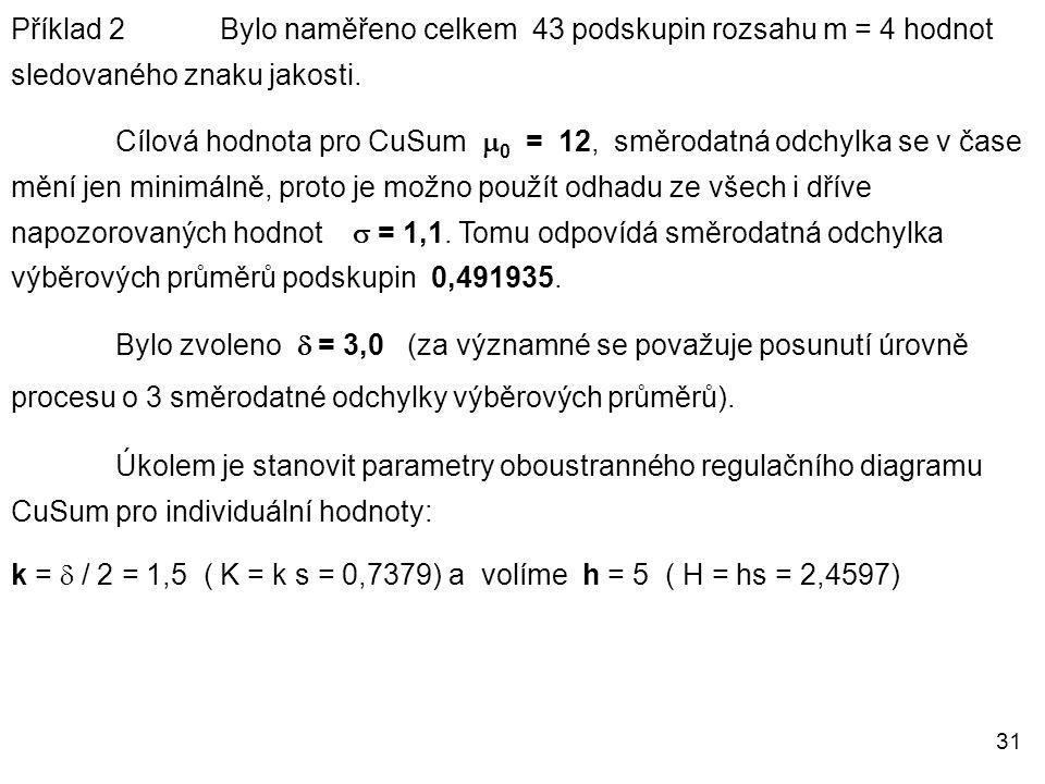 31 Příklad 2 Bylo naměřeno celkem 43 podskupin rozsahu m = 4 hodnot sledovaného znaku jakosti. Cílová hodnota pro CuSum  0 = 12, směrodatná odchylka