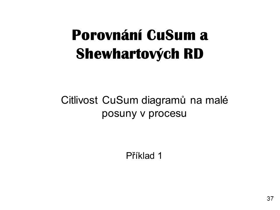 37 Porovnání CuSum a Shewhartových RD Citlivost CuSum diagramů na malé posuny v procesu Příklad 1