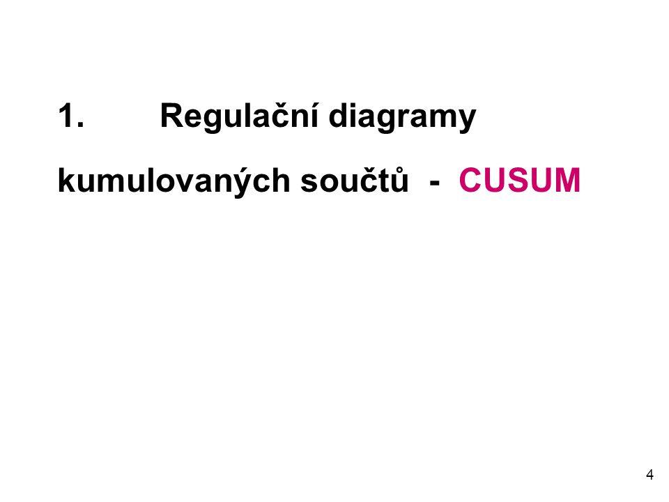 5  Cusum regulační diagramy zahrnují všechnu informaci obsaženou v posloupnosti výběrových hodnot do zakreslovaných kumulovaných součtů odchylek výběrových hodnot od cílové hodnoty.