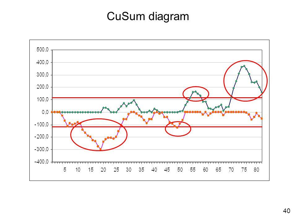 40 CuSum diagram