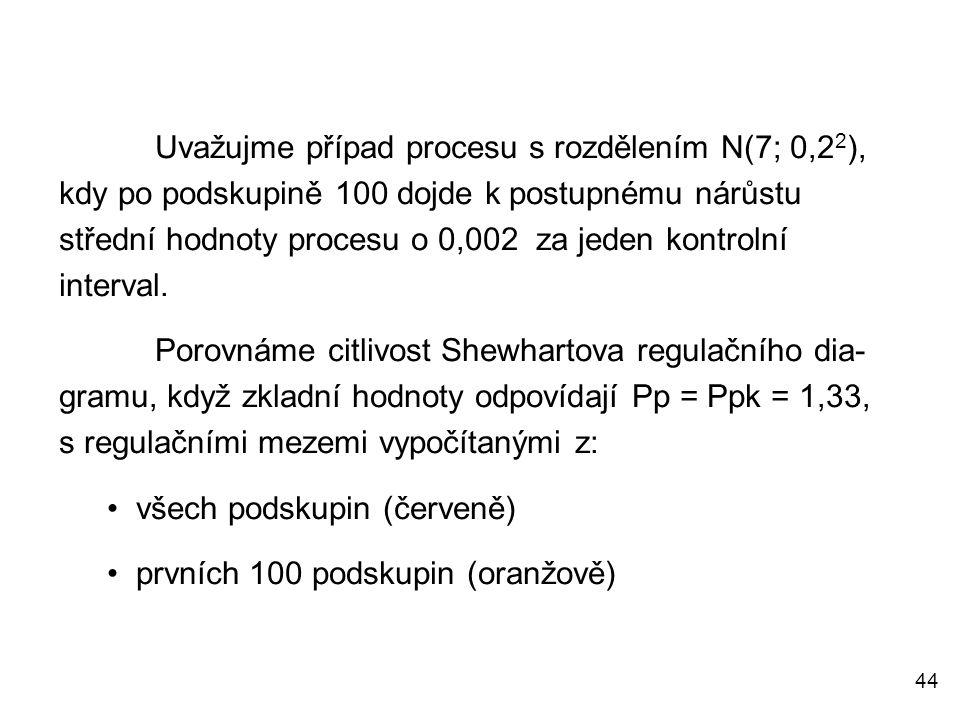 44 Uvažujme případ procesu s rozdělením N(7; 0,2 2 ), kdy po podskupině 100 dojde k postupnému nárůstu střední hodnoty procesu o 0,002 za jeden kontro