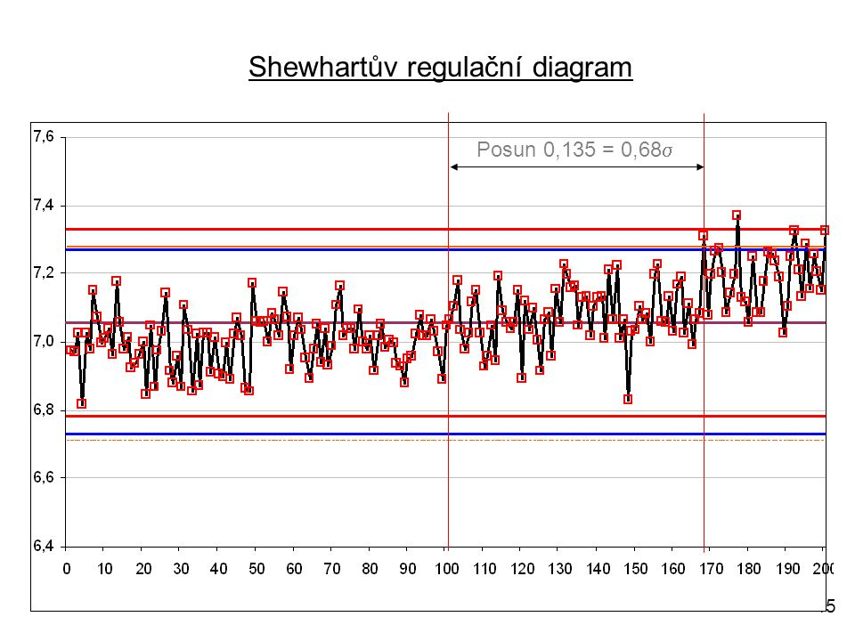 45 Posun 0,135 = 0,68  Shewhartův regulační diagram