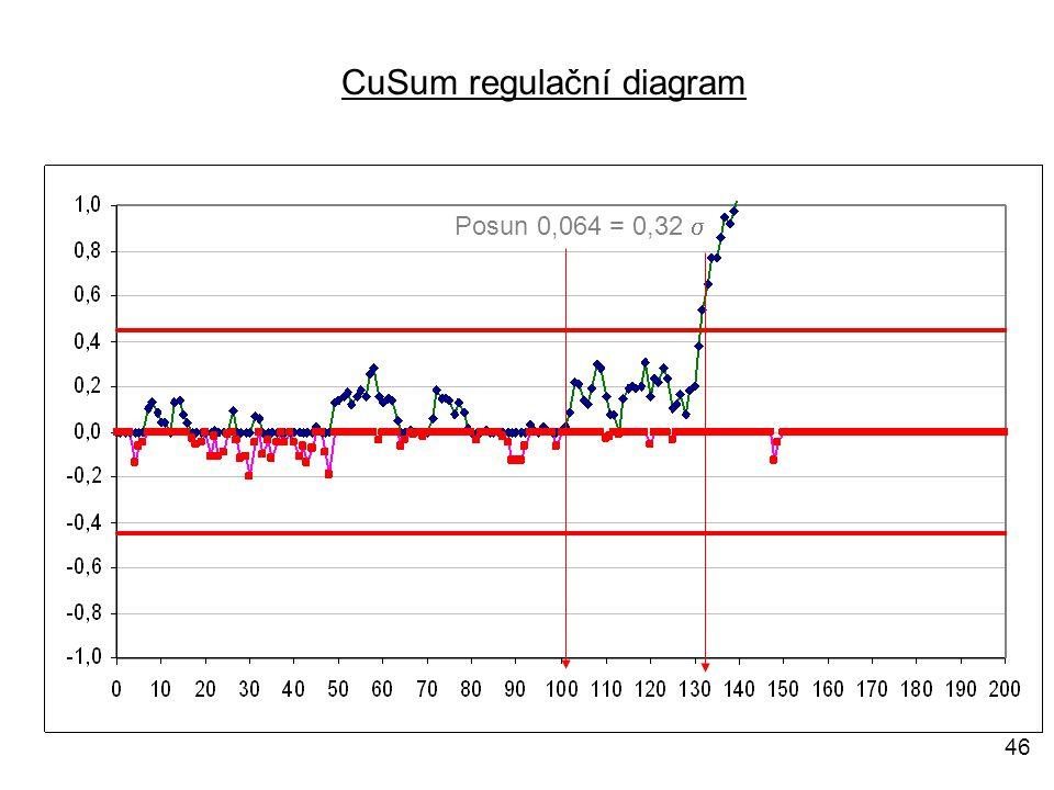 46 Posun 0,064 = 0,32  CuSum regulační diagram
