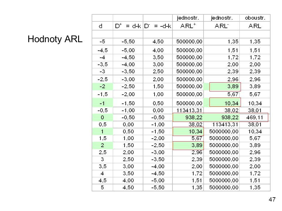 47 Hodnoty ARL