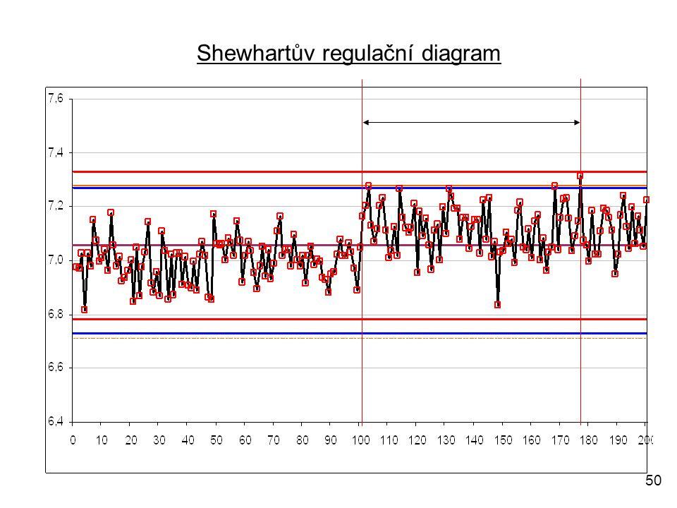 50 Shewhartův regulační diagram
